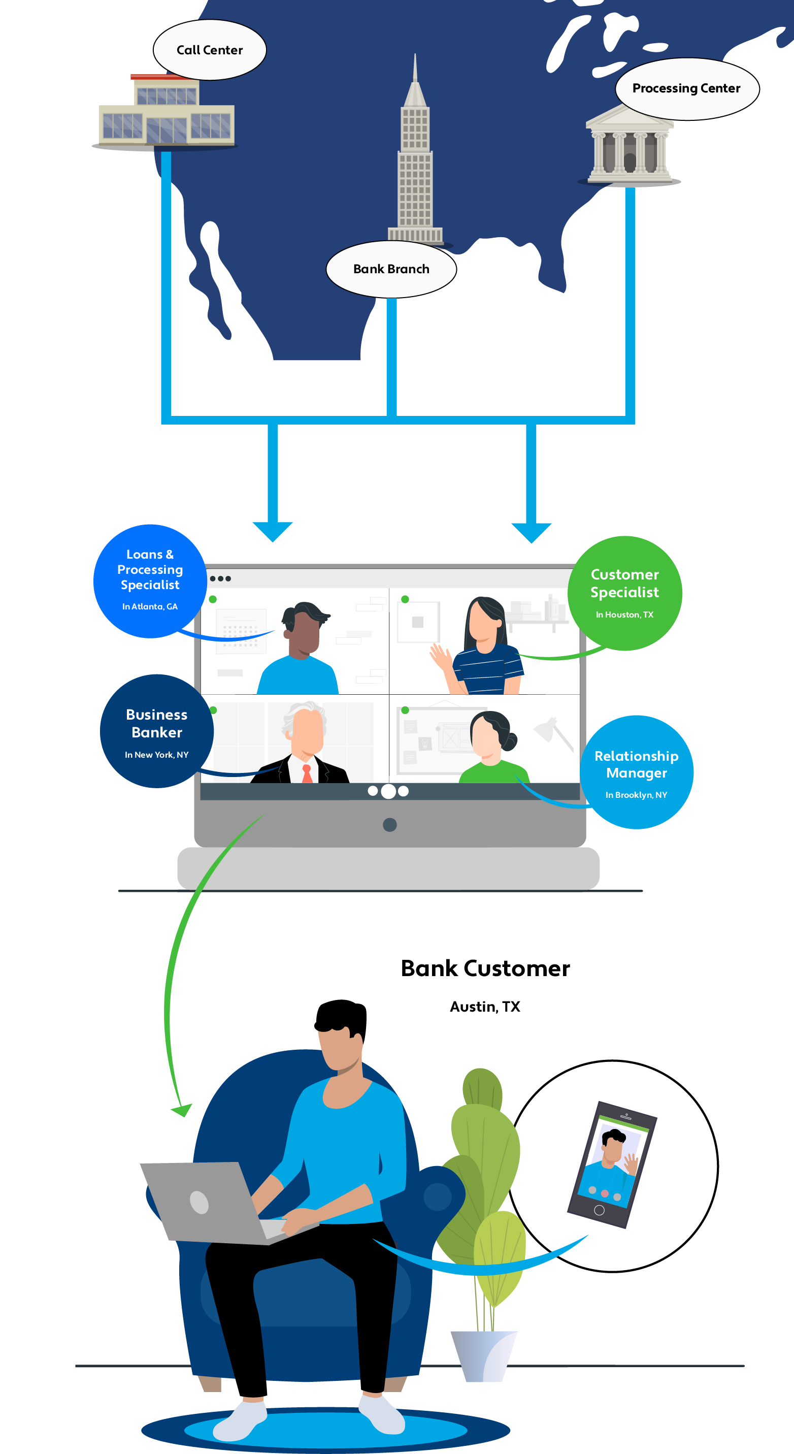 Video Chat Solution For Banking Beyond Four Walls